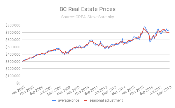 BC house prices