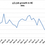 BC job growth