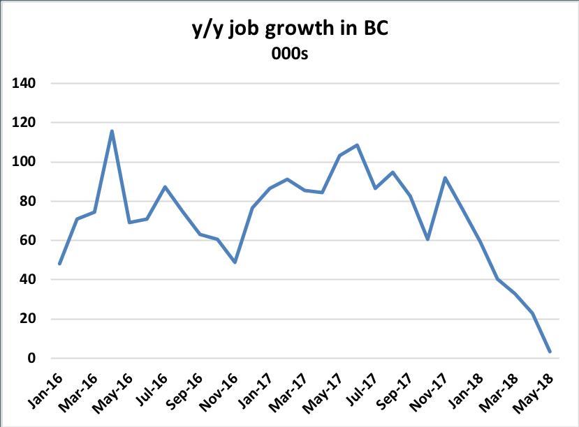 BC job growth