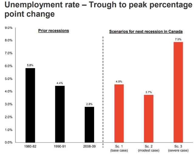 Canada unemployment