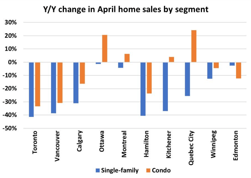 Canada home sales