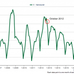 Vancouver detached inventory