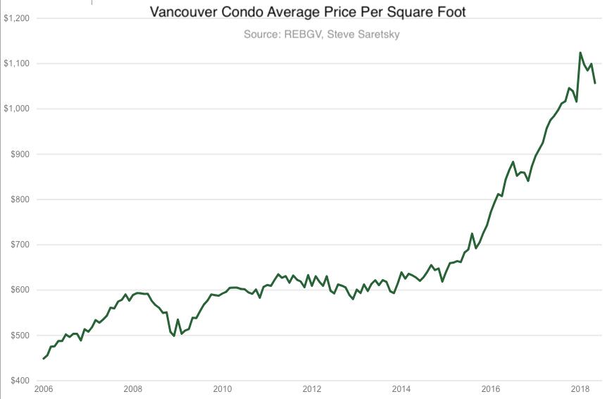 Vancouver condo average price per square foot