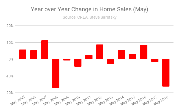 Canada home sales May