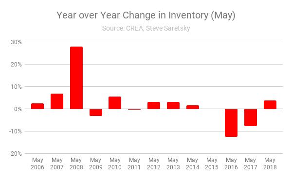 Canada home inventory