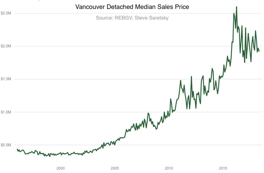 Vancouver detached median sales price