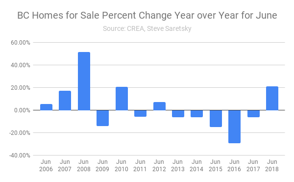 BC Home inventory June