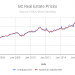 BC Real Estate prices
