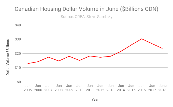 Canada dollar volume housing