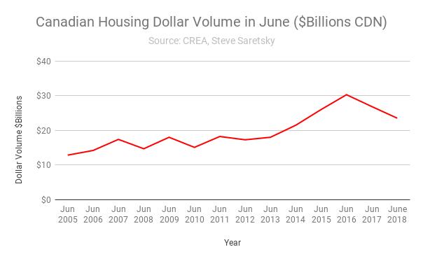 Canada dollar volume housing
