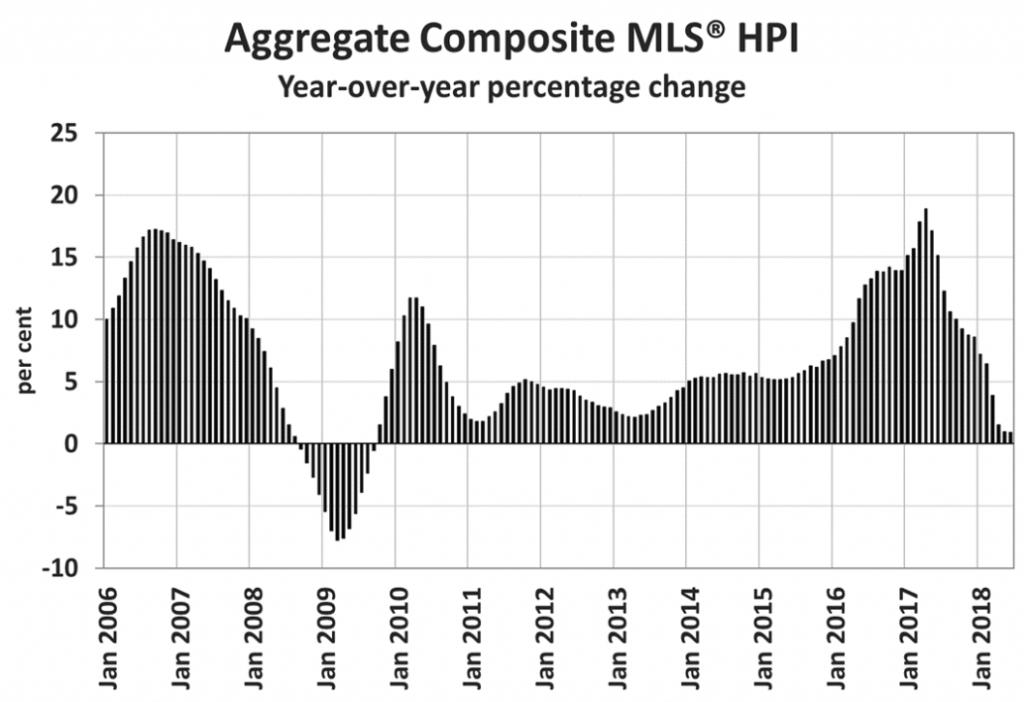 Canada housing price