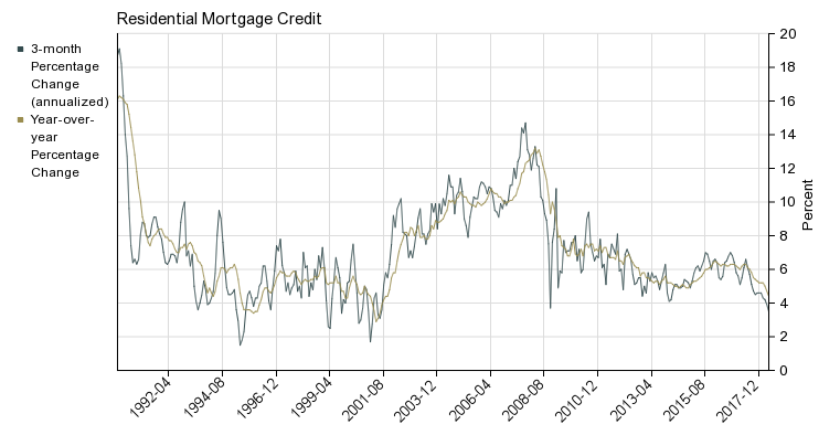 Canada residential mortgage growth