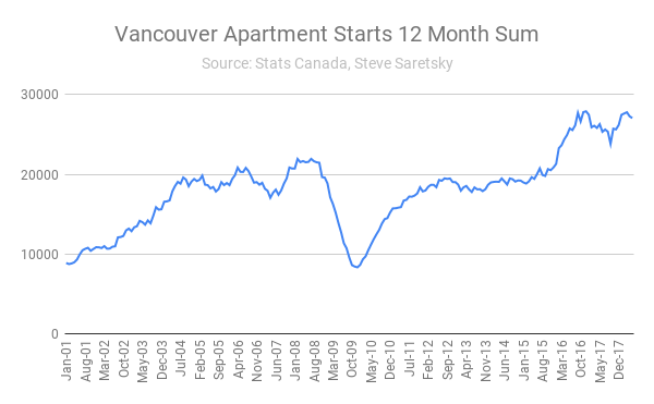 Vancouver apartment starts