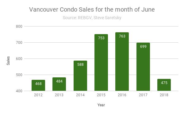 Vancouver condo sales June