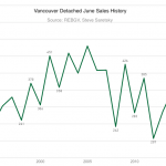 History of Vancouver detached sales in June