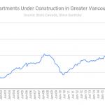 apartment construction Vancouver