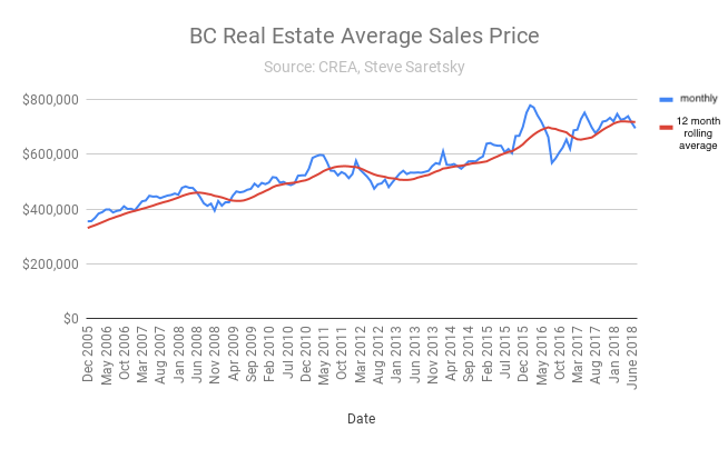 BC average price
