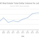 BC dollar volumes