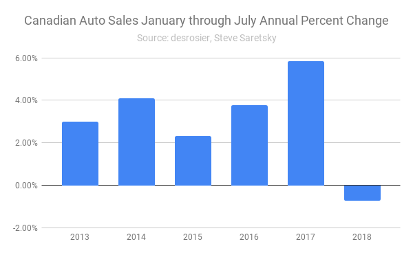 Canadian auto sales
