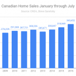 Canadian home sales