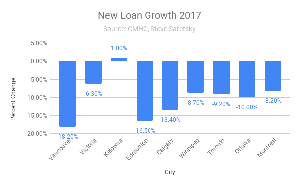 Loan growth Canada