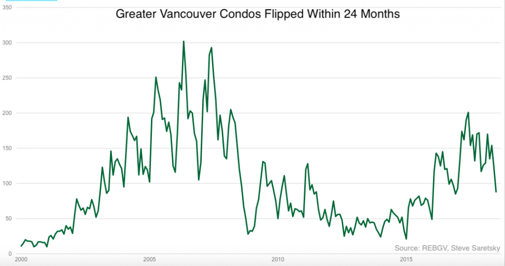 Vancouver condos flipped