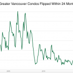 Vancouver condos flipped