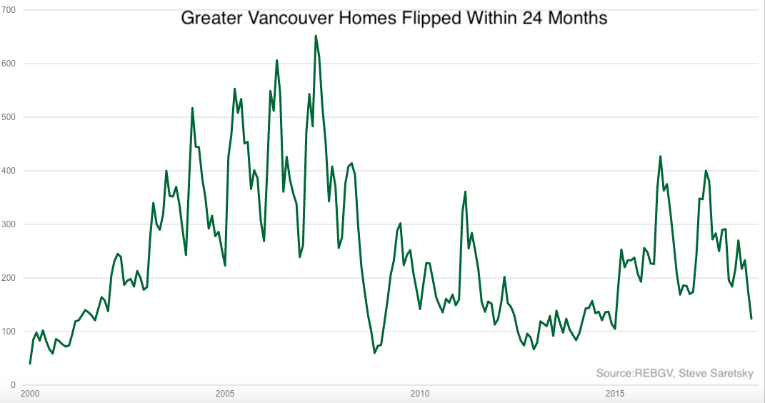 Home flips Greater Vancouver