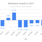 Mortgage refinance growth Canada