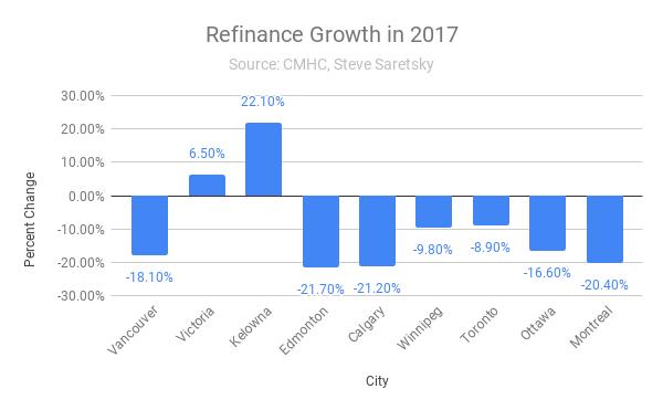 Mortgage refinance growth Canada