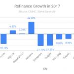 Refinance growth Canada