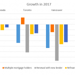 CMHC mortgage changes