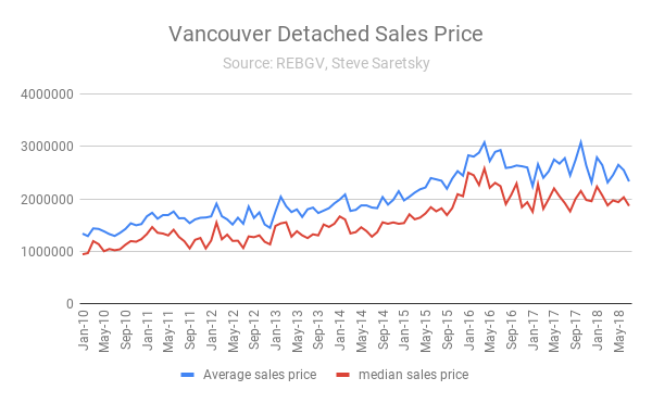 Vancouver detached prices