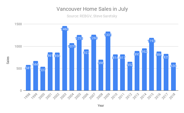 Vancouver home sales July
