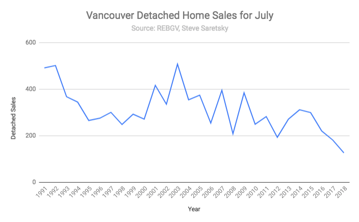 vancouver detached sales july