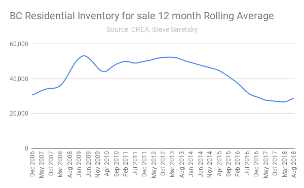BC residential inventory