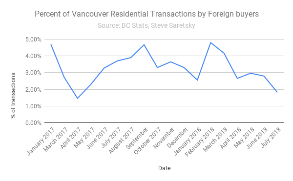 foreign buyers in BC