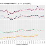 Vancouver rent prices
