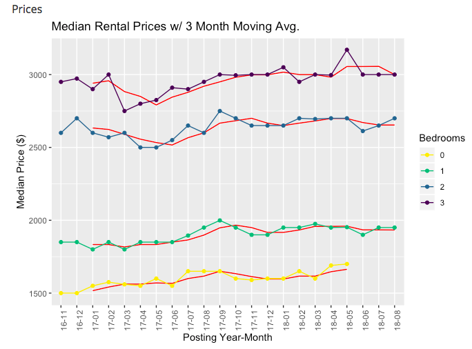 Vancouver rent prices