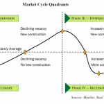 Real estate cycle chart
