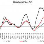 China home price data