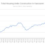 housing construction vancouver