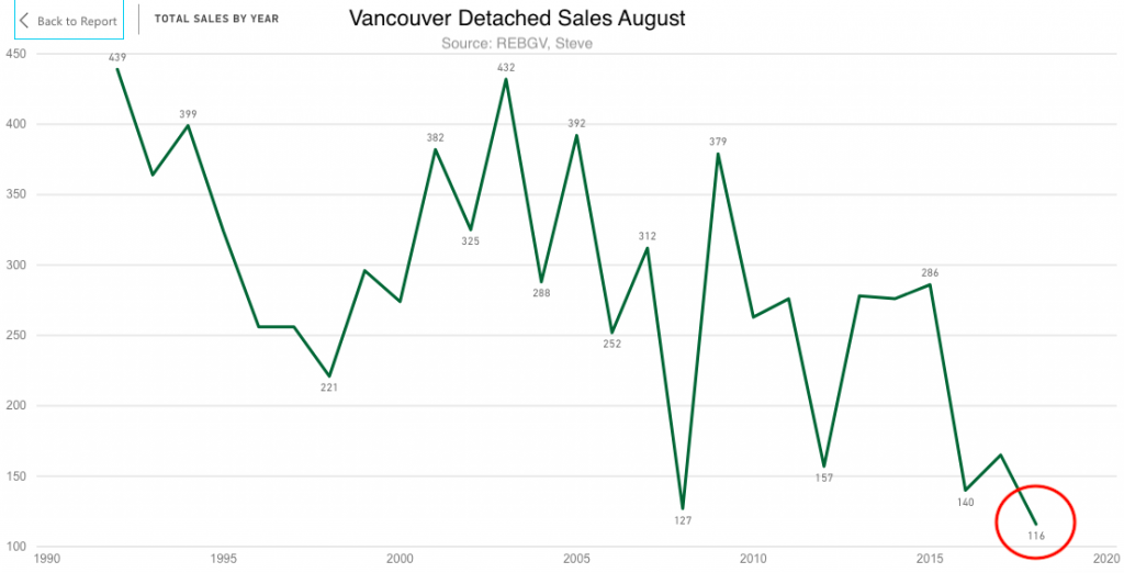 Vancouver sales August