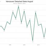 Vancouver sales August