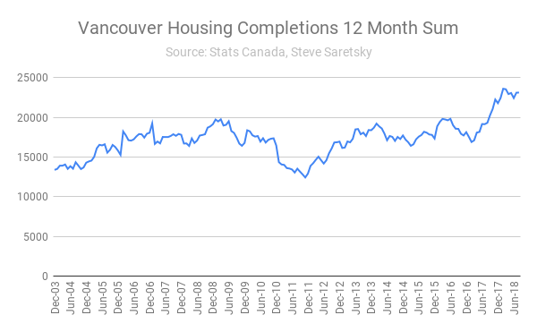 Vancouver housing completions