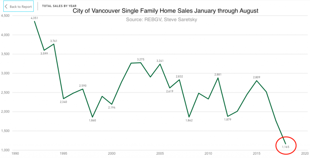 City of Vancouver home sales