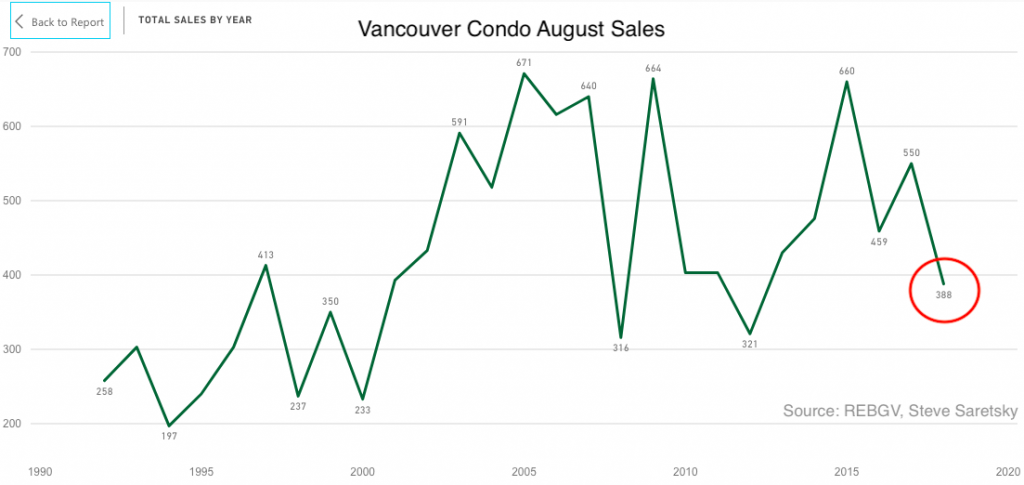 Vancouver condo sales august