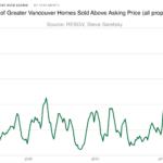 Vancouver real estate bidding wars