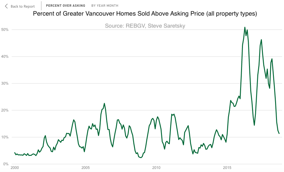 Vancouver bidding wars