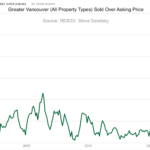 Greater Vancouver bidding wars